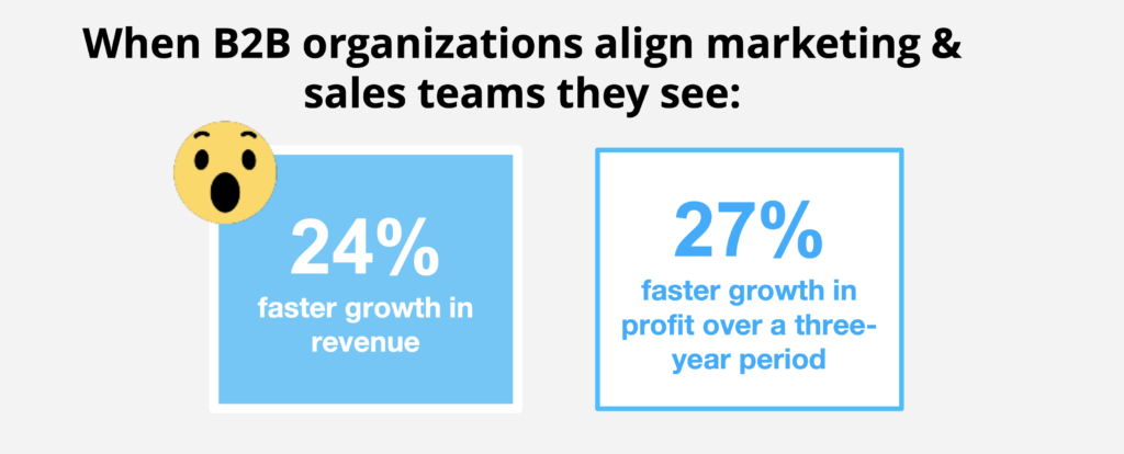 B2B sales and marketing alignment