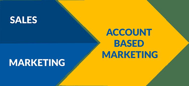B2B ABM Marketing sales strategy
