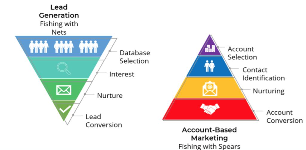 ABM Funnel vs Sales Funnel
