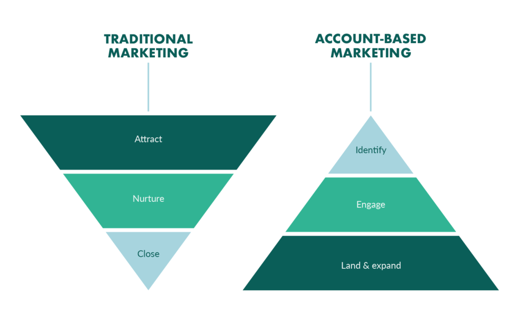 Sales funnel vs ABM funnel: The key differences